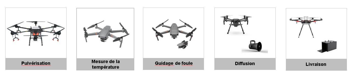 scénario utilisation drone covid-19